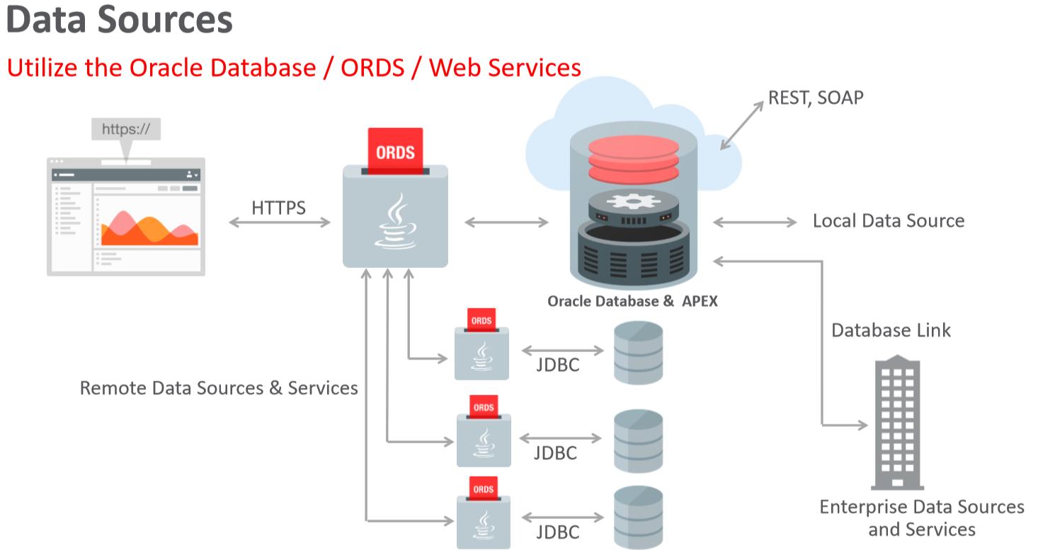 oracle apex webservice