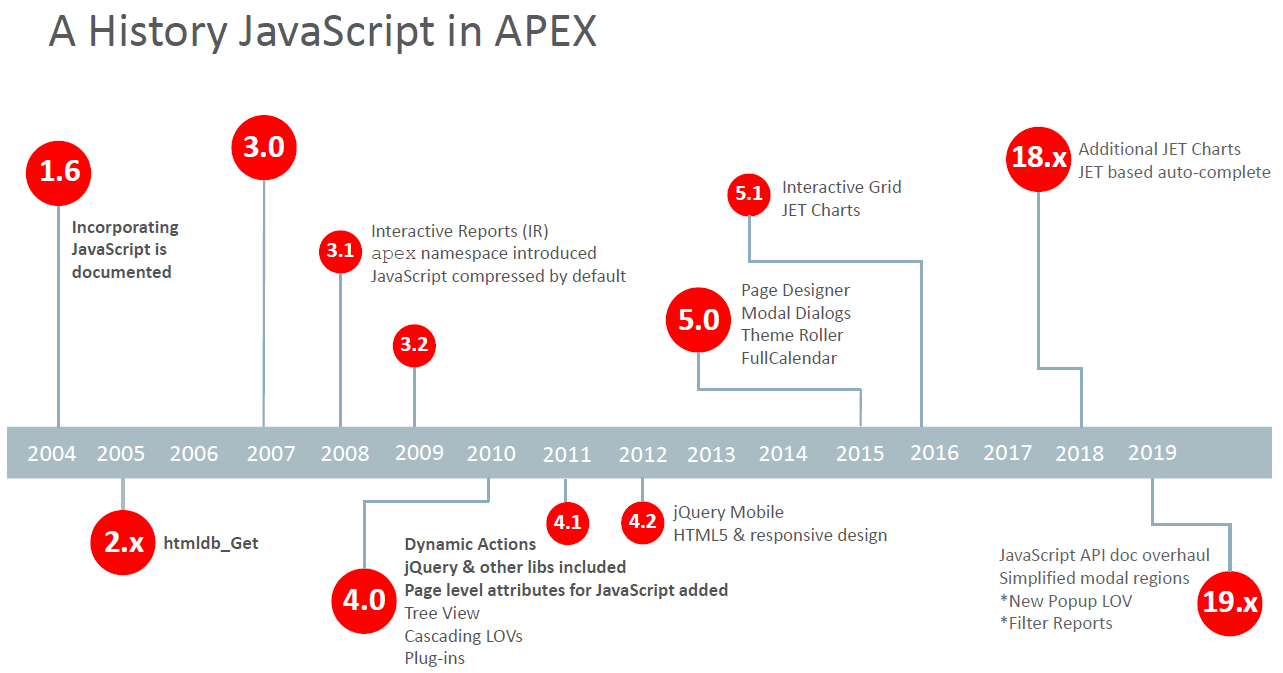 A History JavaScript in APEX