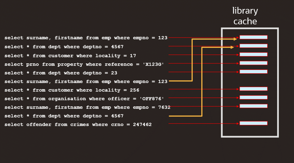 اوراکل اپکس-1 Library cache