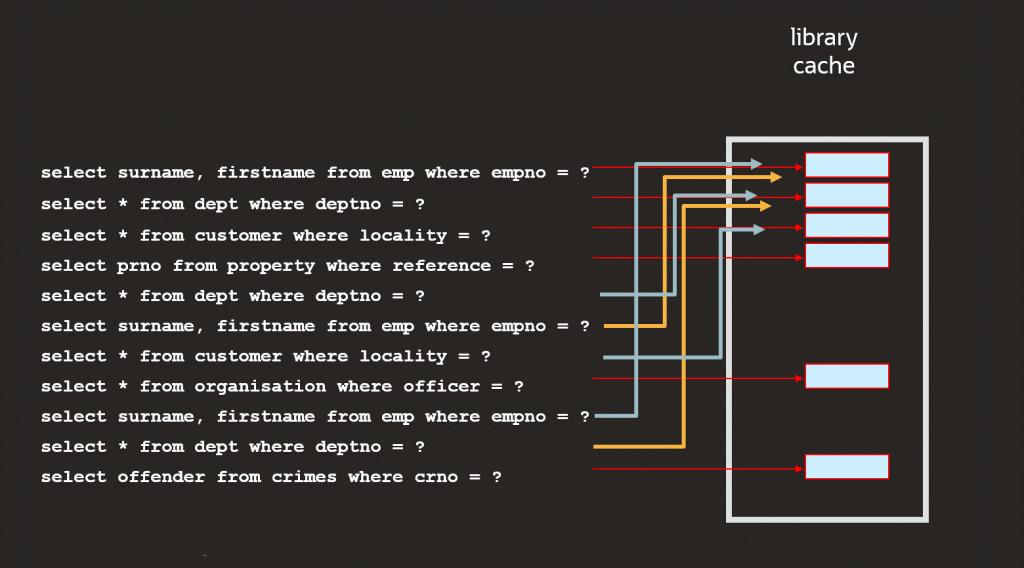 اوراکل اپکس-2 Library cache