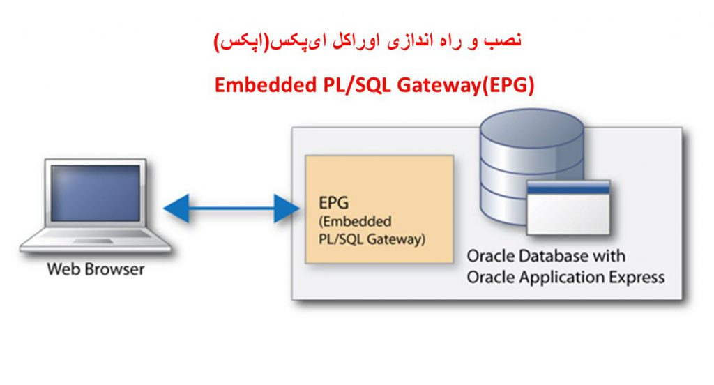 نصب و راه اندازی EPG اوراکل اپکس(ایپکس)-1