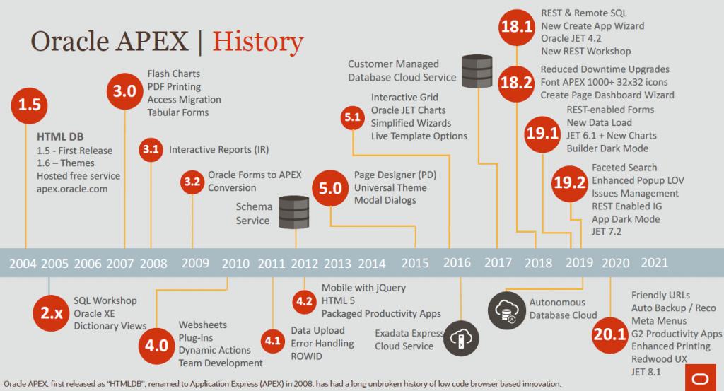 oracleapex-history-20.1 اوراکل اپکس(ای پکس)